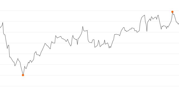 BVB Aktienkurs