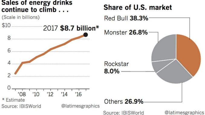 Energie Drink Marktanteil
