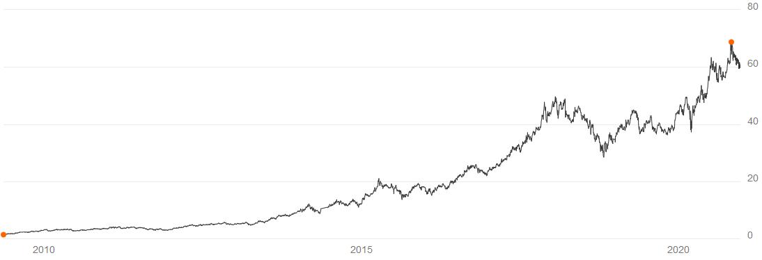 Tencent Holdings Aktie