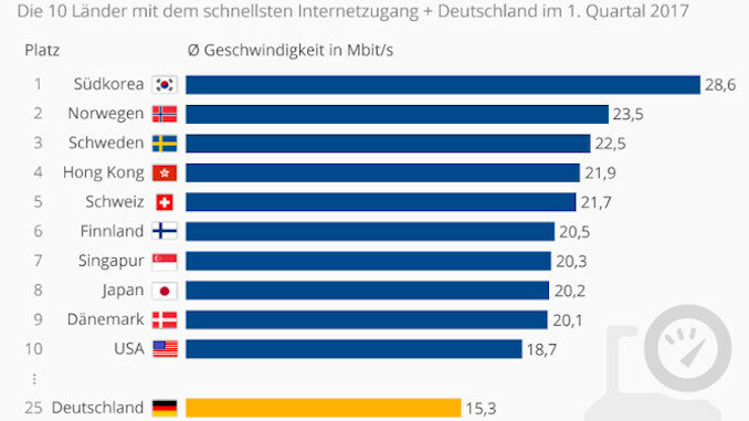 Internetgeschwindigkeit Deutschland