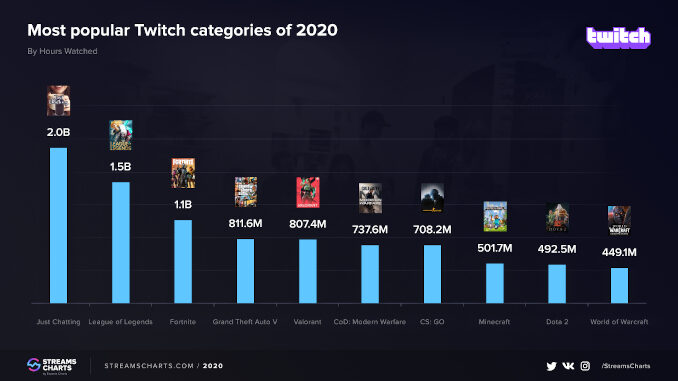 Most watched Games 2020 Twitch
