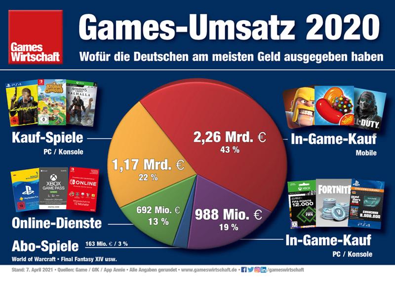 Games Umsatz 2020