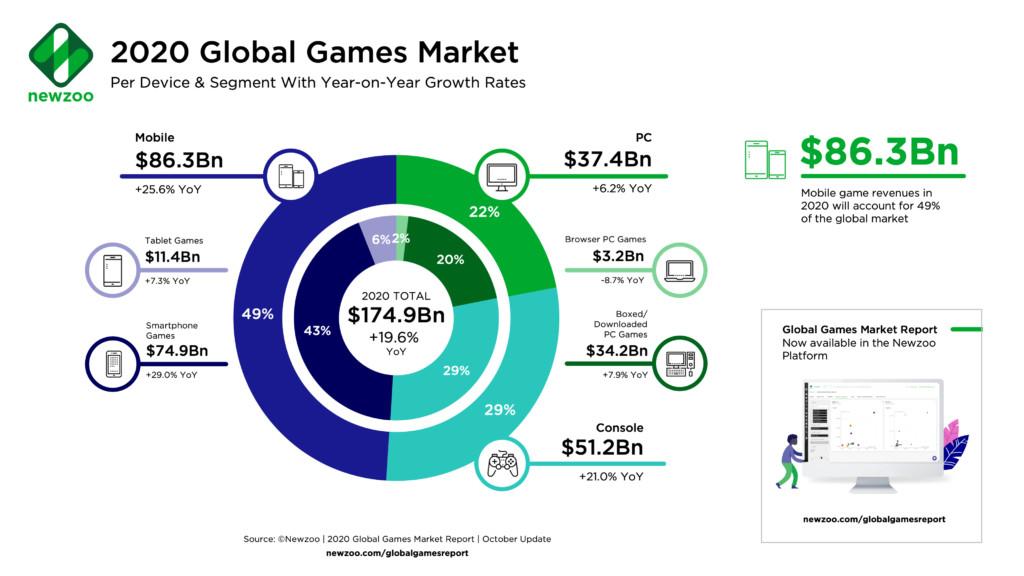 Global Games Market 2020